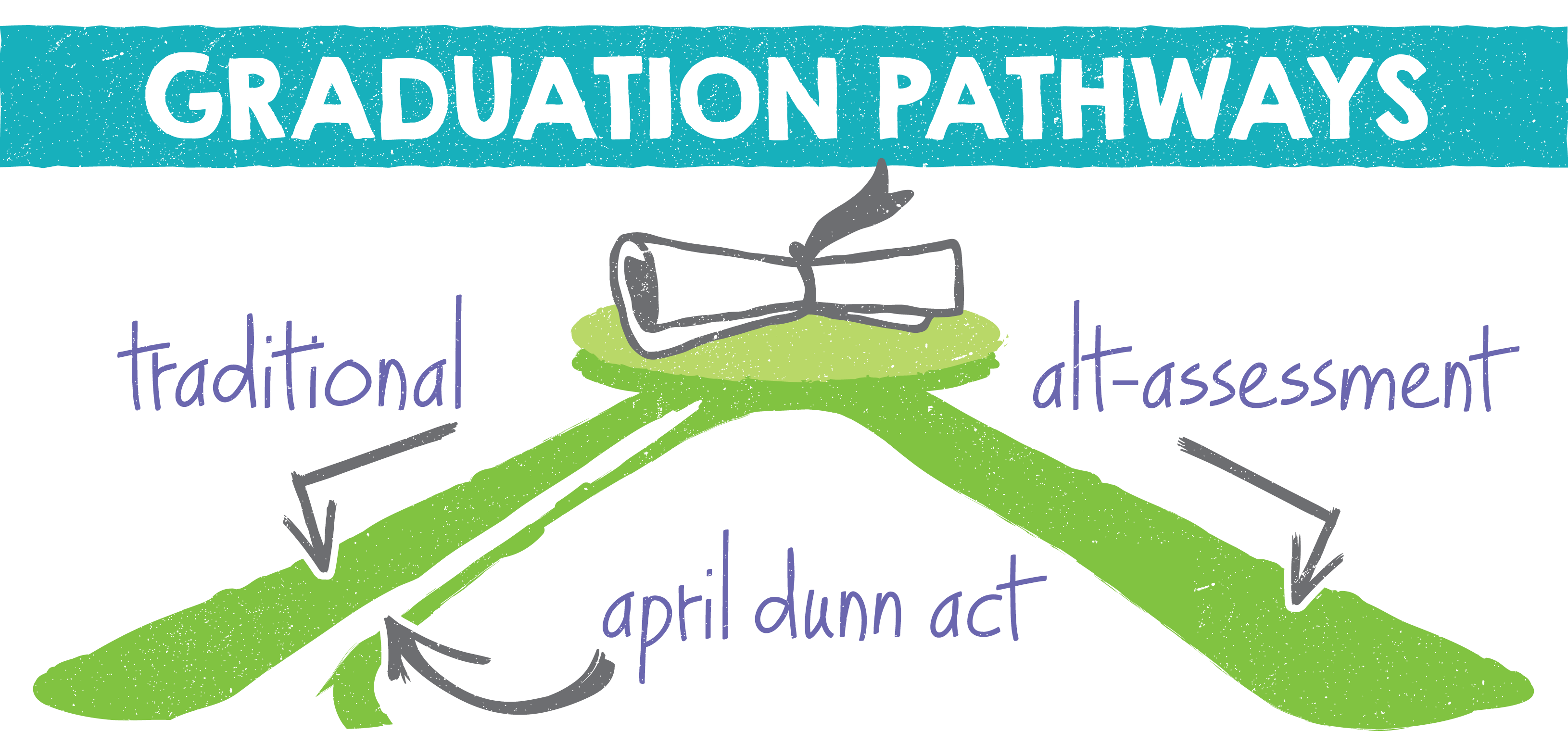 Graduation Pathways - Traditional - 833 Alternative - ALT-Assessment