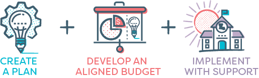 Create a plan + Develop an aligned budget + Implement with support